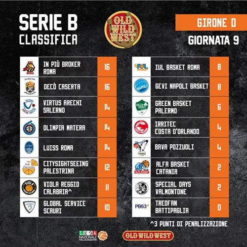 Classifica Serie B girone D